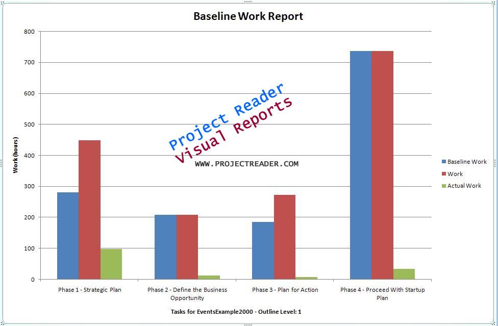 Click to view ProjectViewerReport Baseline Work Report 1.0.0. screenshot
